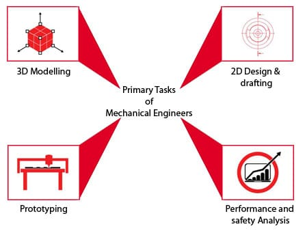AutoCAD Courses | Class Mechanical CAD Online | Enquire now 9919990666